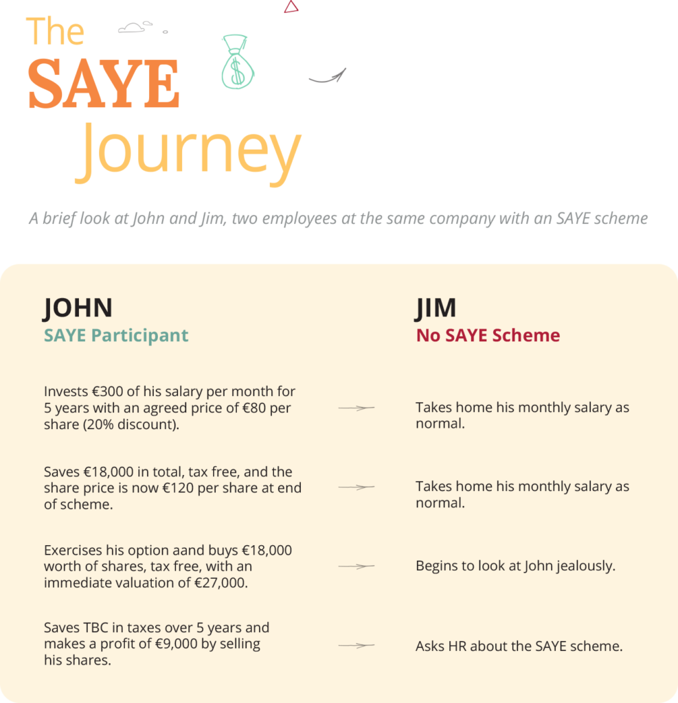 The Complete Guide to SAYE (save-as-you-earn) Schemes 5